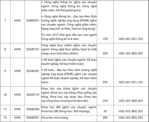 Thông tin về mã trường, mã ngành, chỉ tiêu xét tuyển và tổ hợp xét tuyển Học viện Nông nghiệp Việt Nam