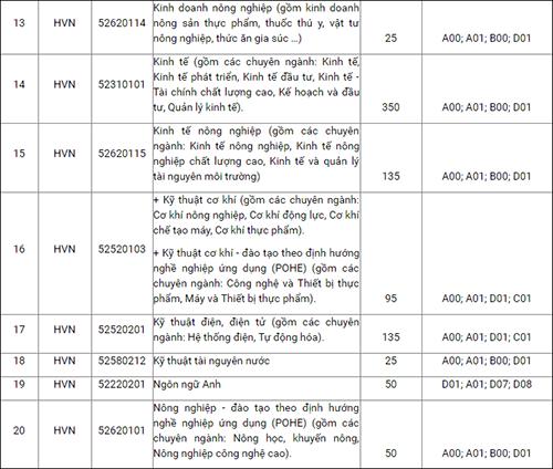 Thông tin về mã trường, mã ngành, chỉ tiêu xét tuyển và tổ hợp xét tuyển Học viện Nông nghiệp Việt Nam - 3